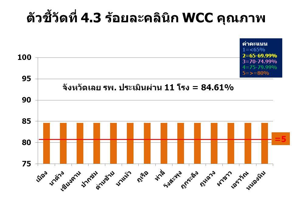 ตัวชี้วัดที่ 4.3 ร้อยละคลินิก WCC คุณภาพ ค่าคะแนน 1=<65% 2=65-69.99% 3=70-74.99% 4=75-79.99% 5=>=80% จังหวัดเลย รพ. ประเมินผ่าน 11 โรง = 84.61% =5