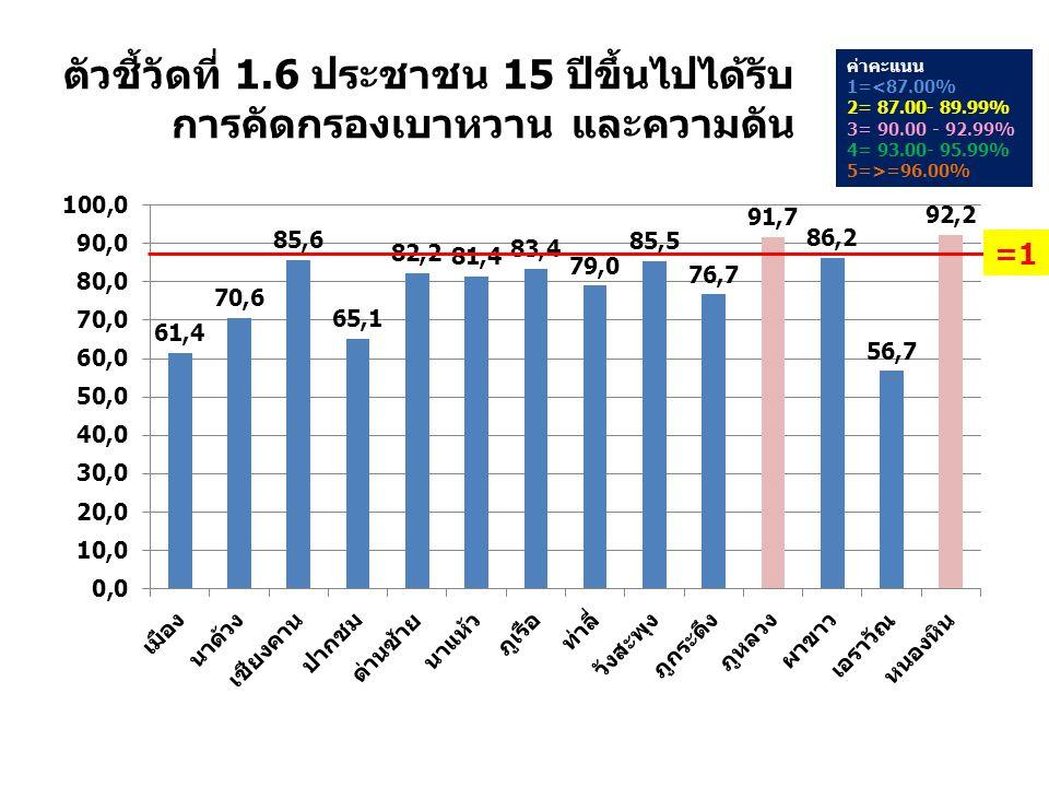 ตัวชี้วัดที่ 1.6 ประชาชน 15 ปีขึ้นไปได้รับ การคัดกรองเบาหวาน และความดัน ค่าคะแนน 1=<87.00% 2= 87.00- 89.99% 3= 90.00 - 92.99% 4= 93.00- 95.99% 5=>=96.