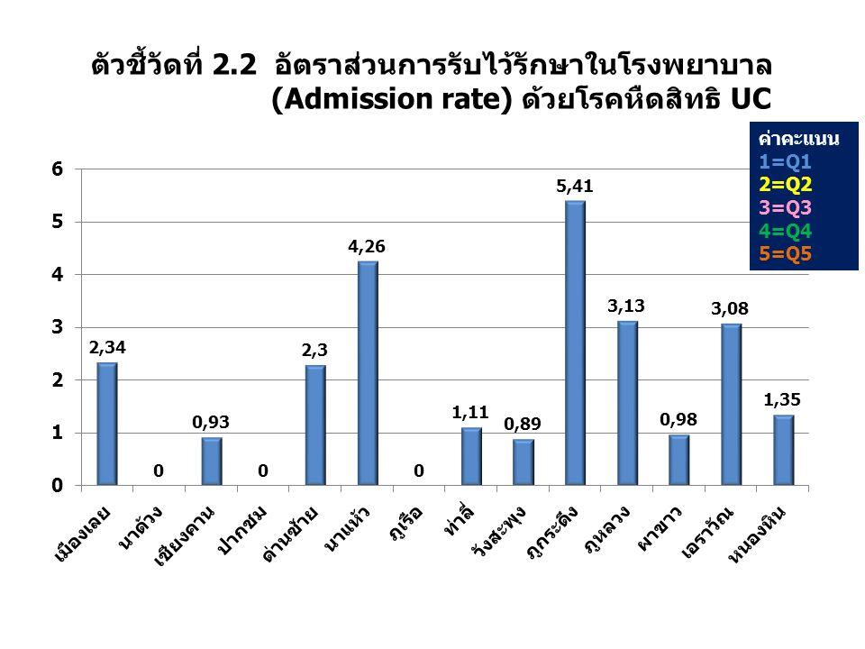 ตัวชี้วัดที่ 2.2 อัตราส่วนการรับไว้รักษาในโรงพยาบาล (Admission rate) ด้วยโรคหืดสิทธิ UC ค่าคะแนน 1=Q1 2=Q2 3=Q3 4=Q4 5=Q5