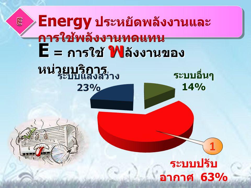 E = การใช้ พ ลังงานของ หน่วยบริการ ระบบอื่นๆ 14% ระบบแสงสว่าง 23% ระบบปรับ อากาศ 63% 1