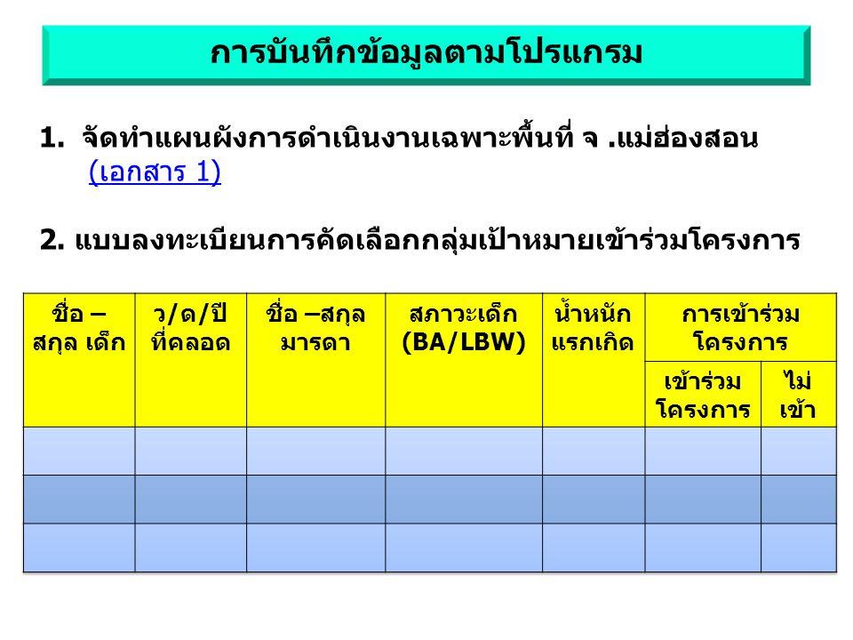 1.จัดทำแผนผังการดำเนินงานเฉพาะพื้นที่ จ.แม่ฮ่องสอน (เอกสาร 1) 2.