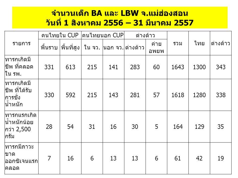 จำนวนเด็ก BA และ LBW จ.แม่ฮ่องสอน วันที่ 1 สิงหาคม 2556 – 31 มีนาคม 2557 รายการ คนไทยใน CUPคนไทยนอก CUPต่างด้าว รวมไทยต่างด้าว พื้นราบพื้นที่สูงใน จว.นอก จว.ต่างด้าว ค่าย อพยพ ทารกเกิดมี ชีพ ที่คลอด ใน รพ.