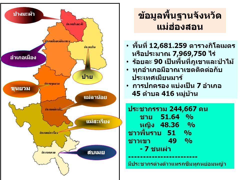 พื้นที่ 12,681.259 ตารางกิโลเมตร หรือประมาณ 7,969,750 ไร่ ร้อยละ 90 เป็นพื้นที่ภูเขาและป่าไม้ ทุกอำเภอมีอาณาเขตติดต่อกับ ประเทศเมียนมาร์ การปกครอง แบ่งเป็น 7 อำเภอ 45 ตำบล 416 หมู่บ้าน ปางมะผ้า สบเมย ปาย อำเภอเมือง ขุนยวม แม่ลาน้อย แม่สะเรียง ข้อมูลพื้นฐานจังหวัด แม่ฮ่องสอน ประชากรรวม 244,667 คน ชาย 51.64 % หญิง 48.36 % ชาวพื้นราบ 51 % ชาวเขา 49 % - 7 ชนเผ่า ------------------------ มีประชากรต่างด้าวแทรกซึมทุกหย่อมหญ้า