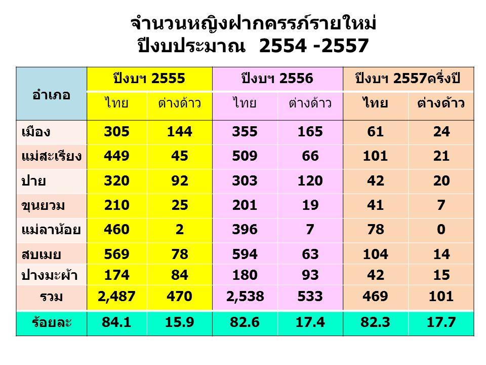 จำนวนหญิงฝากครรภ์รายใหม่ ปีงบประมาณ 2554 -2557 อำเภอ ปีงบฯ 2555ปีงบฯ 2556ปีงบฯ 2557ครึ่งปี ไทยต่างด้าวไทยต่างด้าวไทยต่างด้าว เมือง3051443551656124 แม่สะเรียง449455096610121 ปาย320923031204220 ขุนยวม2102520119417 แม่ลาน้อย46023967780 สบเมย569785946310414 ปางมะผ้า17484180934215 รวม2,4874702,538533469101 ร้อยละ84.115.982.617.482.317.7