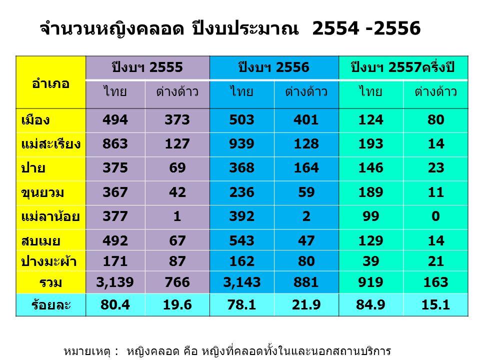อำเภอ ปีงบฯ 2555ปีงบฯ 2556ปีงบฯ 2557ครึ่งปี ไทยต่างด้าวไทยต่างด้าวไทยต่างด้าว เมือง49437350340112480 แม่สะเรียง86312793912819314 ปาย3756936816414623 ขุนยวม367422365918911 แม่ลาน้อย37713922990 สบเมย492675434712914 ปางมะผ้า17187162803921 รวม3,1397663,143881919163 ร้อยละ80.419.678.121.984.915.1 จำนวนหญิงคลอด ปีงบประมาณ 2554 -2556 หมายเหตุ : หญิงคลอด คือ หญิงที่คลอดทั้งในและนอกสถานบริการ