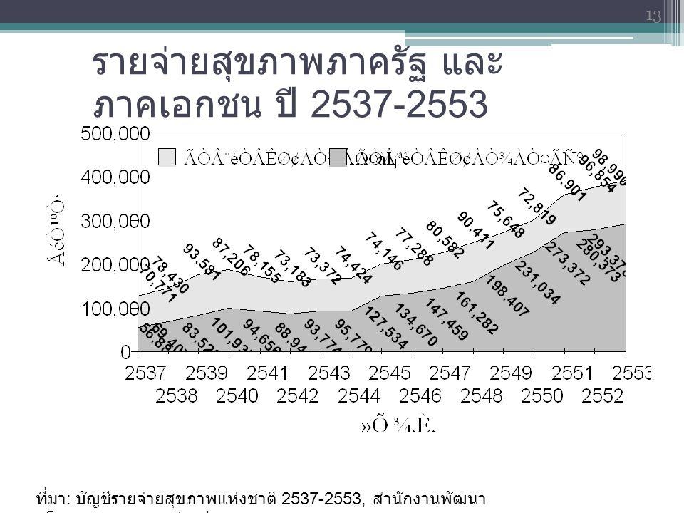 รายจ่ายสุขภาพภาครัฐ และ ภาคเอกชน ปี 2537-2553 ที่มา : บัญชีรายจ่ายสุขภาพแห่งชาติ 2537-2553, สำนักงานพัฒนา นโยบายสุขภาพระหว่างประเทศ 13