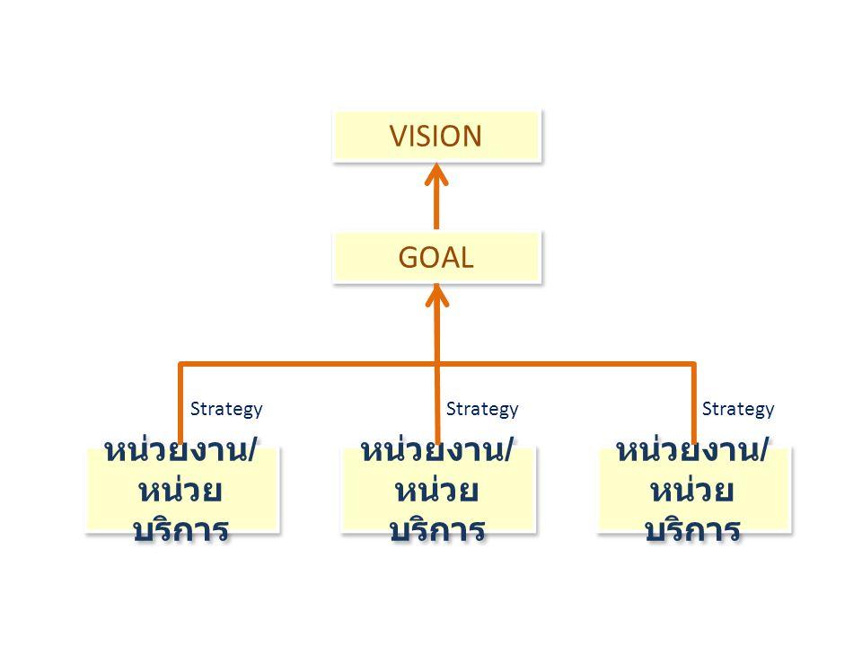 VISION GOAL หน่วยงาน / หน่วย บริการ หน่วยงาน / หน่วย บริการ หน่วยงาน / หน่วย บริการ หน่วยงาน / หน่วย บริการ หน่วยงาน / หน่วย บริการ หน่วยงาน / หน่วย บ