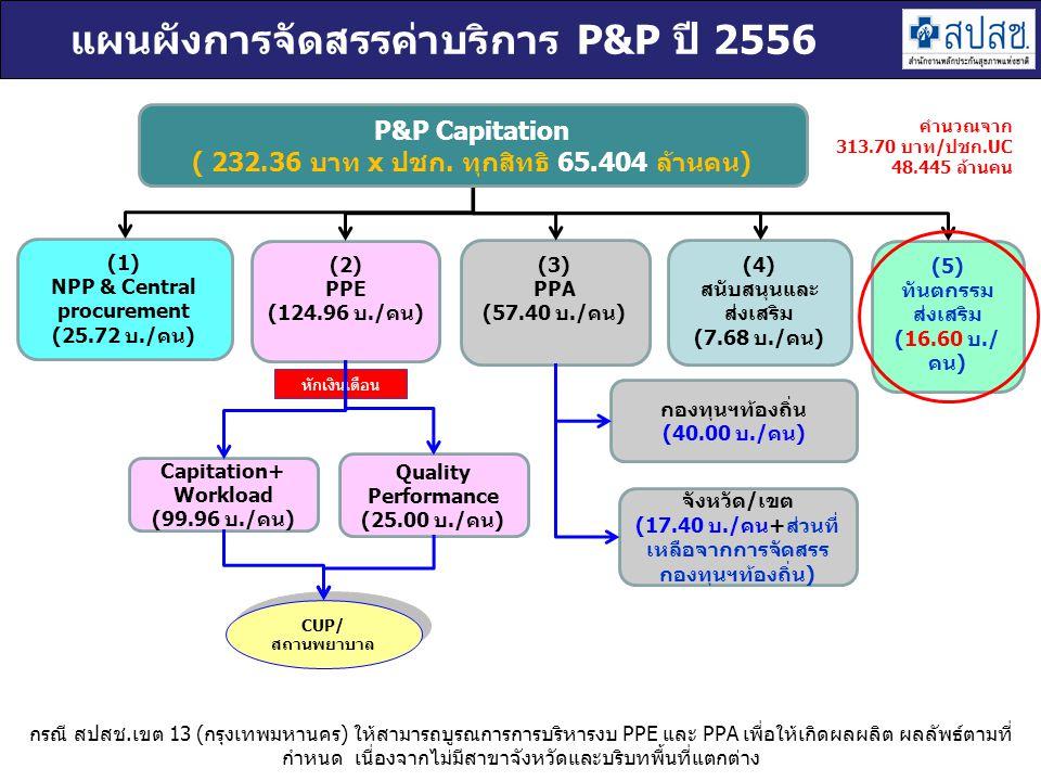 (1) NPP & Central procurement (25.72 บ./คน) (2) PPE (124.96 บ./คน) (3) PPA (57.40 บ./คน) (4) สนับสนุนและ ส่งเสริม (7.68 บ./คน) (5) ทันตกรรม ส่งเสริม (16.60 บ./ คน) CUP/ สถานพยาบาล P&P Capitation ( 232.36 บาท x ปชก.