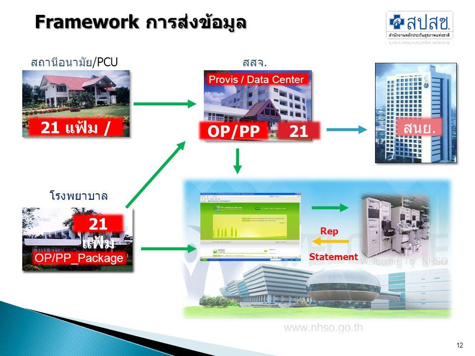 12 สถานีอนามัย/PCU โรงพยาบาล Framework การส่งข้อมูล 21 แฟ้ม / OP/PP สสจ. Provis / Data Center OP/PP Pack 21 แฟ้ม สนย. OP/PP_Package 21 แฟ้ม Rep Statem
