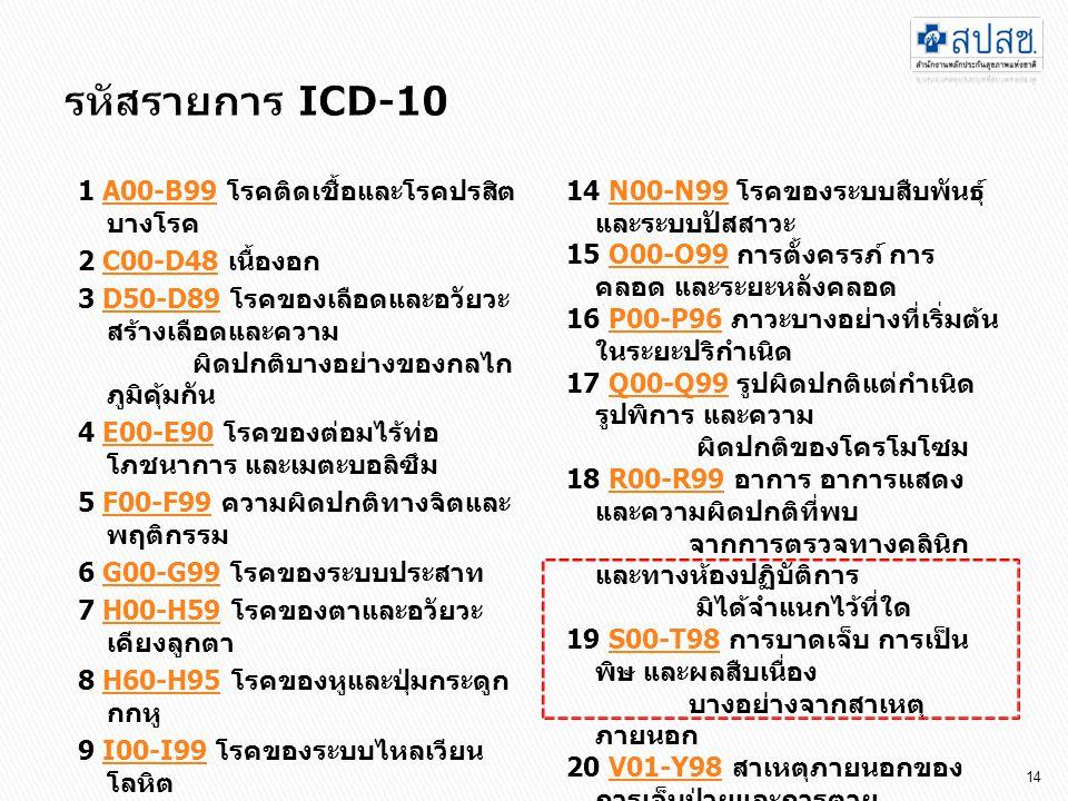 1 A00-B99 โรคติดเชื้อและโรคปรสิต บางโรคA00-B99 2 C00-D48 เนื้องอกC00-D48 3 D50-D89 โรคของเลือดและอวัยวะ สร้างเลือดและความ ผิดปกติบางอย่างของกลไก ภูมิคุ้มกันD50-D89 4 E00-E90 โรคของต่อมไร้ท่อ โภชนาการ และเมตะบอลิซึมE00-E90 5 F00-F99 ความผิดปกติทางจิตและ พฤติกรรมF00-F99 6 G00-G99 โรคของระบบประสาทG00-G99 7 H00-H59 โรคของตาและอวัยวะ เคียงลูกตาH00-H59 8 H60-H95 โรคของหูและปุ่มกระดูก กกหูH60-H95 9 I00-I99 โรคของระบบไหลเวียน โลหิตI00-I99 10 J00-J99 โรคของระบบหายใจJ00-J99 11 K00-K93 โรคของระบบย่อย อาหารK00-K93 12 L00-L99 โรคของผิวหนังและ เนื้อเยื่อใต้ผิวหนังL00-L99 13 M00-M99 โรคของระบบ กล้ามเนื้อโครงร่าง และเนื้อเยื่อ เกี่ยวพันM00-M99 14 N00-N99 โรคของระบบสืบพันธุ์ และระบบปัสสาวะN00-N99 15 O00-O99 การตั้งครรภ์ การ คลอด และระยะหลังคลอดO00-O99 16 P00-P96 ภาวะบางอย่างที่เริ่มต้น ในระยะปริกำเนิดP00-P96 17 Q00-Q99 รูปผิดปกติแต่กำเนิด รูปพิการ และความ ผิดปกติของโครโมโซมQ00-Q99 18 R00-R99 อาการ อาการแสดง และความผิดปกติที่พบ จากการตรวจทางคลินิก และทางห้องปฏิบัติการ มิได้จำแนกไว้ที่ใดR00-R99 19 S00-T98 การบาดเจ็บ การเป็น พิษ และผลสืบเนื่อง บางอย่างจากสาเหตุ ภายนอกS00-T98 20 V01-Y98 สาเหตุภายนอกของ การเจ็บป่วยและการตายV01-Y98 21 Z00-Z99 ปัจจัยที่มีผลต่อ สถานะสุขภาพ และ การรับริการสุขภาพZ00-Z99 22 U00-U99 รหัสเพื่อ วัตถุประสงค์พิเศษU00-U99 ( แพทย์แผนไทย ) 14