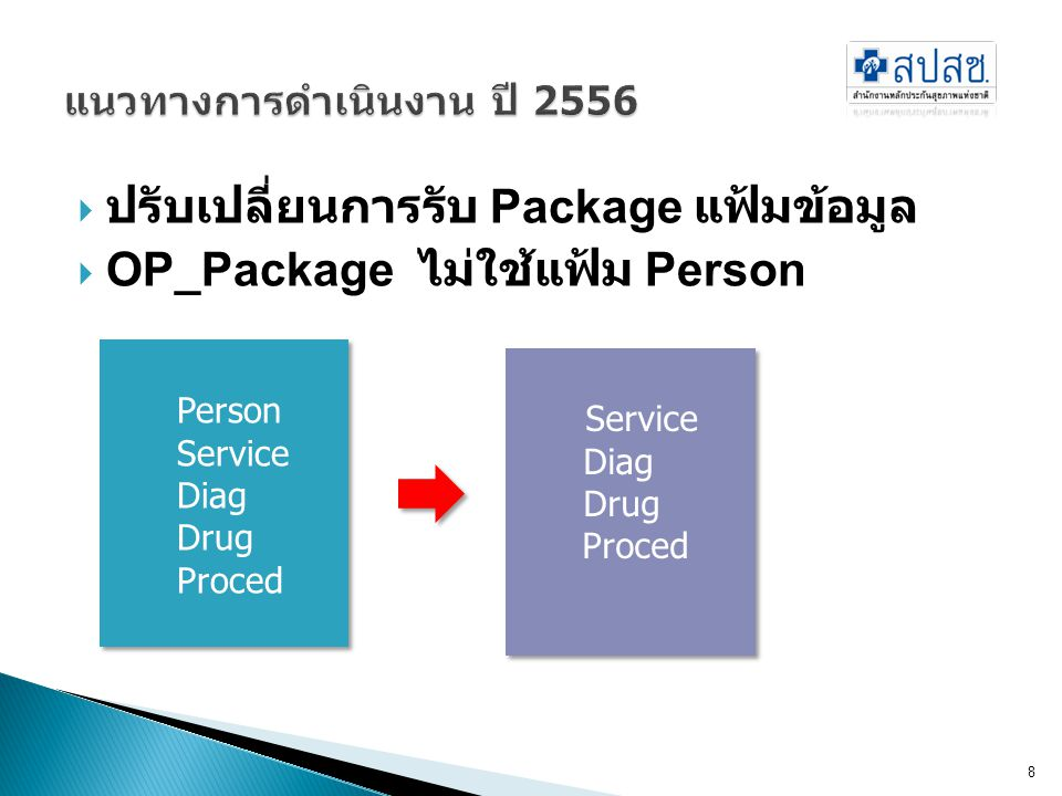  ปรับเปลี่ยนการรับ PP_Package เป็นการ ส่งรายแฟ้ม 9 รับข้อมูลปีละครั้ง (ก.ค.-ต.ค.) Person รับข้อมูล Survey ChronicNutri รับข้อมูลปีละครั้ง (ก.ค.-ต.ค.) รับข้อมูลโดยมีเงื่อนไขเวลา ( 7 วัน, 7-90 วัน, >90 วัน) Surveil