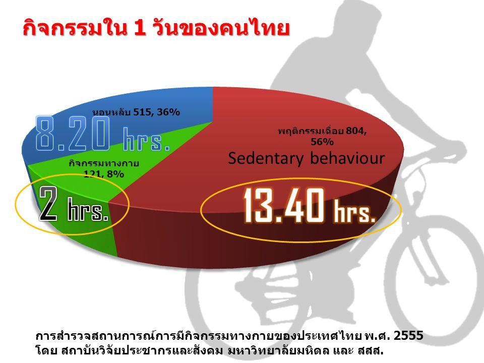 กิจกรรมใน 1 วันของคนไทย Sedentary behaviour