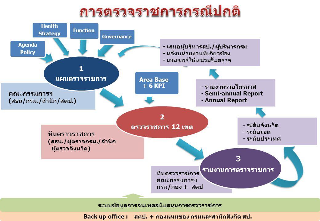 1 แผนตรวจราชการ Agenda Policy Health Strategy Function Governance 2 ตรวจราชการ 12 เขต 3 รายงานการตรวจราชการ คณะกรรมการฯ (สธน/กรม./สำนัก/สตป.) ทีมตรวจราชการ คณะกรรมการฯ กรม/กอง + สตป Area Base + 6 KPI - เสนอผู้บริหารสป./ผู้บริหารกรม - แจ้งหน่วยงานที่เกี่ยวข้อง - เผยแพร่ให้หน่วยรับตรวจ - ระดับจังหวัด - ระดับเขต - ระดับประเทศ ทีมตรวจราชการ (สธน./ผู้ตรวจกรม./สำนัก ผู้ตรวจจังหวัด) - รายงานรายไตรมาส - Semi-annual Report - Annual Report ระบบข้อมูลสารสนเทศสนับสนุนการตรวจราชการ Back up office :สตป.