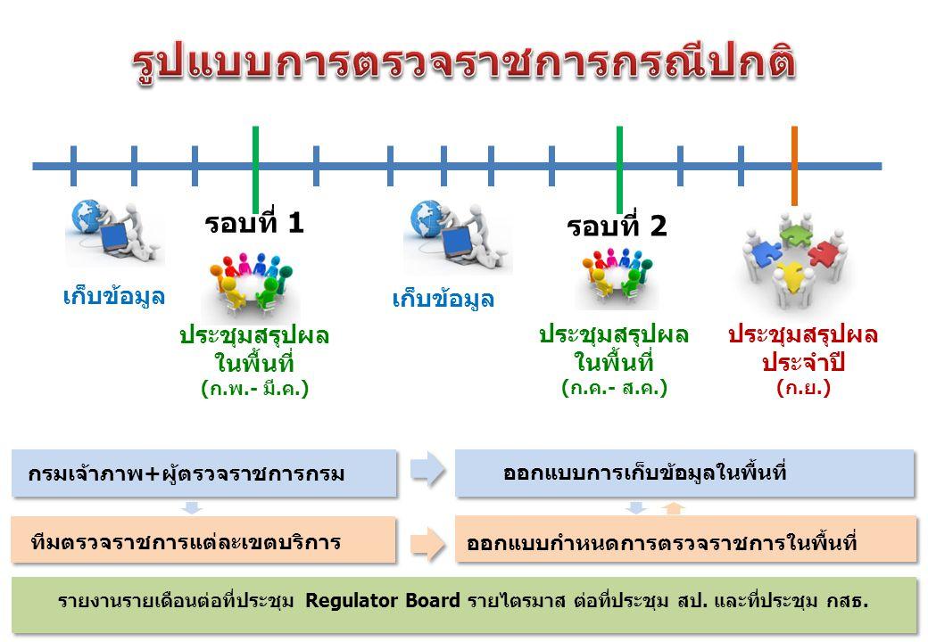 รอบที่ 1 รอบที่ 2 กรมเจ้าภาพ+ผู้ตรวจราชการกรม ทีมตรวจราชการแต่ละเขตบริการ ออกแบบกำหนดการตรวจราชการในพื้นที่ ออกแบบการเก็บข้อมูลในพื้นที่ เก็บข้อมูล ประชุมสรุปผล ในพื้นที่ (ก.พ.- มี.ค.) ประชุมสรุปผล ในพื้นที่ (ก.ค.- ส.ค.) ประชุมสรุปผล ประจำปี (ก.ย.) รายงานรายเดือนต่อที่ประชุม Regulator Board รายไตรมาส ต่อที่ประชุม สป.