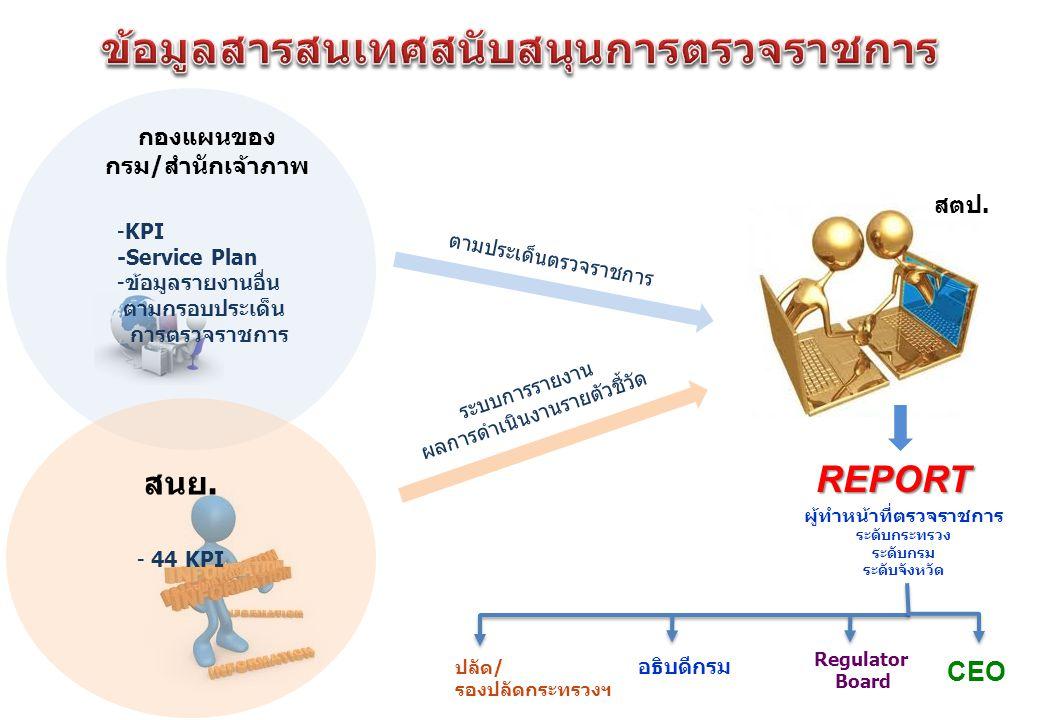 กองแผนของ กรม/สำนักเจ้าภาพ สนย. -KPI -Service Plan -ข้อมูลรายงานอื่น ตามกรอบประเด็น การตรวจราชการ สตป. ตามประเด็นตรวจราชการ - 44 KPI ระบบการรายงาน ผลก