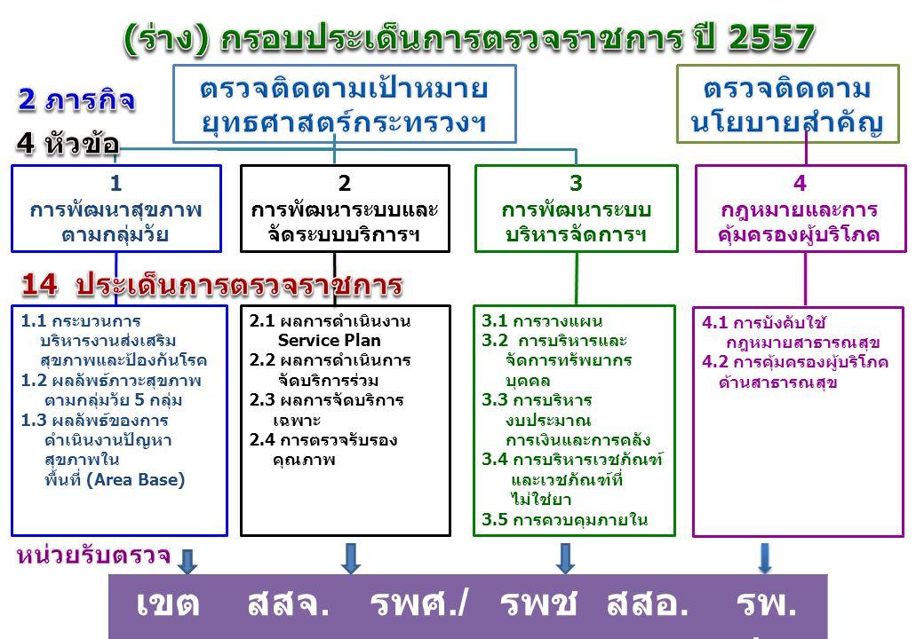 1 การพัฒนาสุขภาพ ตามกลุ่มวัย 2 การพัฒนาระบบและ จัดระบบบริการฯ 3 การพัฒนาระบบ บริหารจัดการฯ 4 กฎหมายและการ คุ้มครองผู้บริโภค 1.1 กระบวนการ บริหารงานส่ง