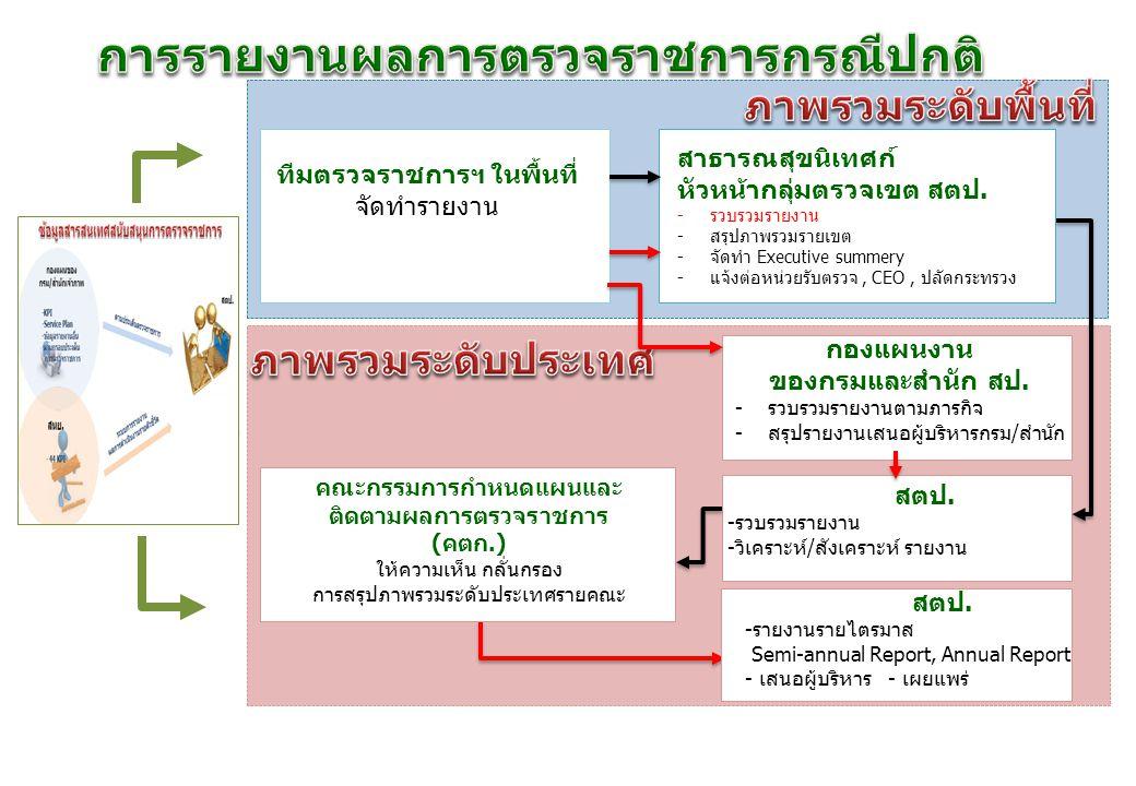 คณะกรรมการด้านการตรวจราชการ 1.คณะกรรมการกำหนดแผนและติดตามผล การตรวจราชการกระทรวงสาธารณสุข (คตก.) 4 ด้าน 1.1 ด้านการพัฒนาสุขภาพตามกลุ่มวัย 1.2 การพัฒนาและจัดระบบบริการที่มีคุณภาพมาตรฐาน ครอบคลุม ประชาชนสามารถเข้าถึงบริการได้ 1.3 การพัฒนาระบบบริหารจัดการเพื่อสนับสนุนการจัดบริการ 1.4 กฎหมายและการคุ้มครองผู้บริโภค 2.
