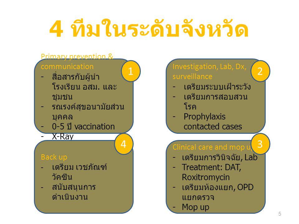 การสร้างเสริมภูมิคุ้มกันโรค ( หนอง บัว )  ตรวจความครอบคลุมของวัคซีน  ฉีด Diphtheria toxoid เจ้าหน้าที่ทุกคน 2 เข็ม  สร้างเสริมภูมิคุ้มกันใน  เด็ก 0-5 ปี (DPT) ที่ยังได้รับไม่ครบ  เตรียมฉีด เด็ก ป.1 และ ป.6 (dT) เก็บตก ให้ครบ 100%  เด็ก ป.2- ป.5 กระตุ้น 1 เข็ม (dT)  ต่างด้าว ตามกลุ่มอายุ 6
