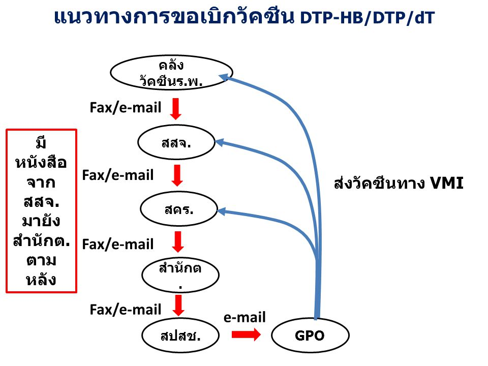 แนวทางการขอเบิกวัคซีน DTP-HB/DTP/dT คลัง วัคซีนร.พ. สสจ. สคร. สำนักต. สปสช.GPO Fax/e-mail e-mail Fax/e-mail ส่งวัคซีนทาง VMI มี หนังสือ จาก สสจ. มายัง
