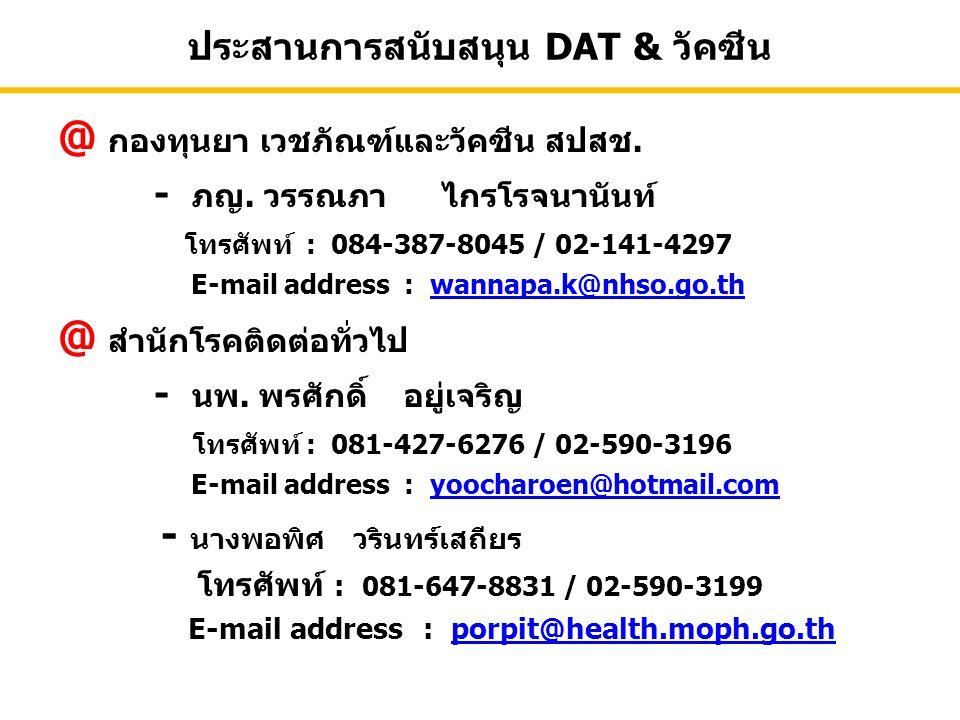 ประสานการสนับสนุน DAT & วัคซีน @ กองทุนยา เวชภัณฑ์และวัคซีน สปสช. - ภญ. วรรณภาไกรโรจนานันท์ โทรศัพท์ : 084-387-8045 / 02-141-4297 E-mail address : wan