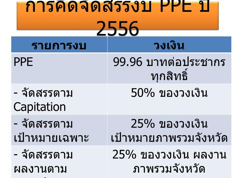 การคิดจัดสรรงบ PPE ปี 2556 รายการงบวงเงิน PPE 99.96 บาทต่อประชากร ทุกสิทธิ์ - จัดสรรตาม Capitation 50% ของวงเงิน - จัดสรรตาม เป้าหมายเฉพาะ 25% ของวงเง