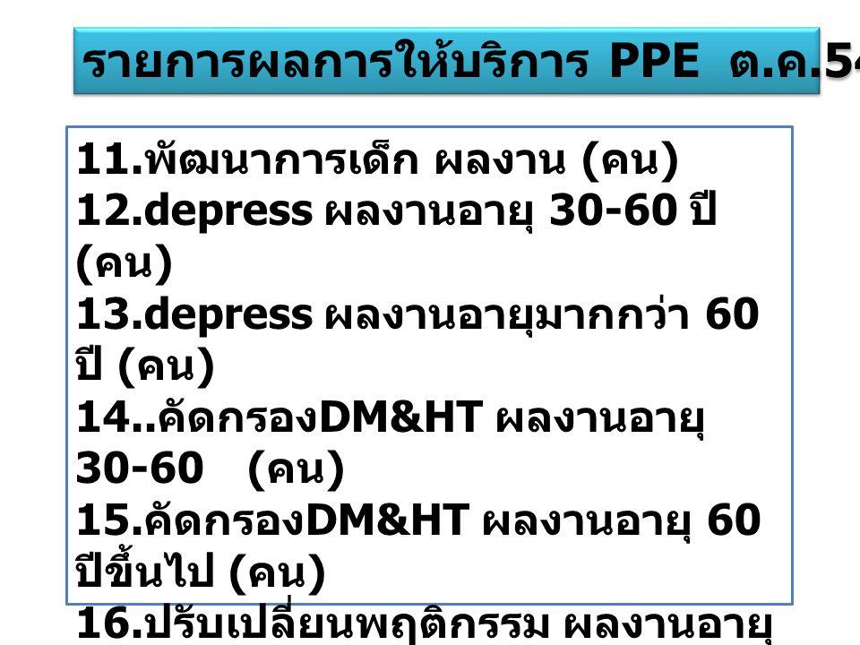 11. พัฒนาการเด็ก ผลงาน ( คน ) 12.depress ผลงานอายุ 30-60 ปี ( คน ) 13.depress ผลงานอายุมากกว่า 60 ปี ( คน ) 14.. คัดกรอง DM&HT ผลงานอายุ 30-60 ( คน )