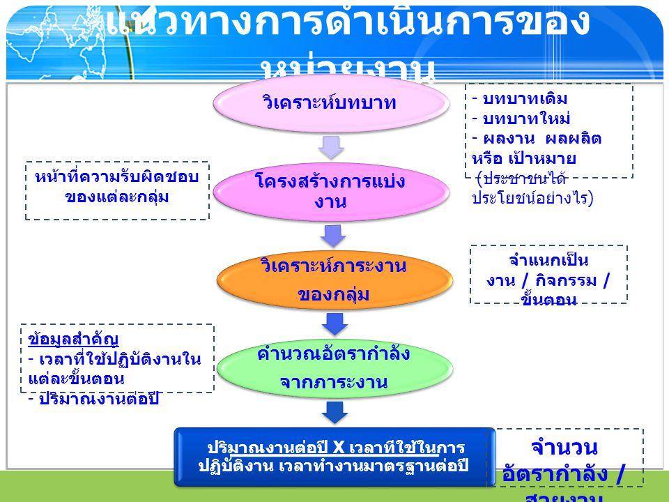 www.themegallery.com แนวทางการดำเนินการของ หน่วยงาน วิเคราะห์บทบาท โครงสร้างการแบ่ง งาน วิเคราะห์ภาระงาน ของกลุ่ม คำนวณอัตรากำลัง จากภาระงาน ปริมาณงาน