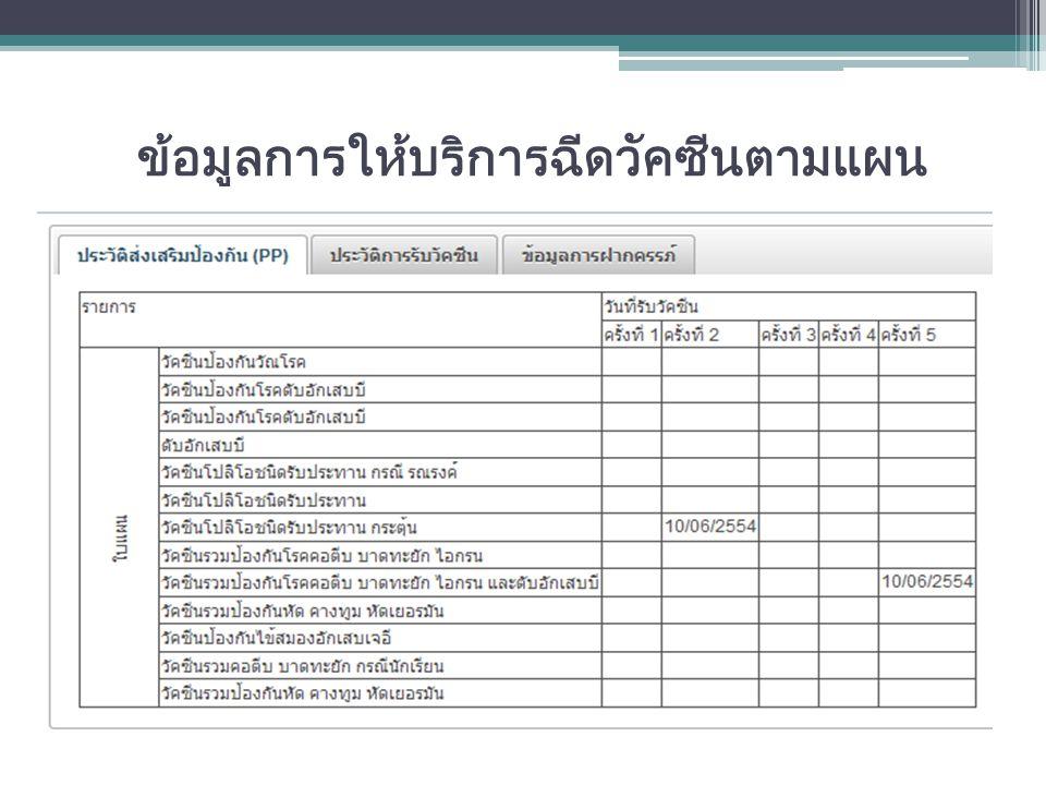 การจัดทำบัตรสุขภาพของกลุ่มต่างๆ สัญชาติรายละเอียดบัตร ปชช.