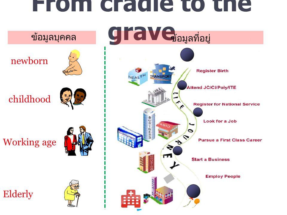 newborn From cradle to the grave Working age childhood Elderly ข้อมูลบุคคล ข้อมูลที่อยู่