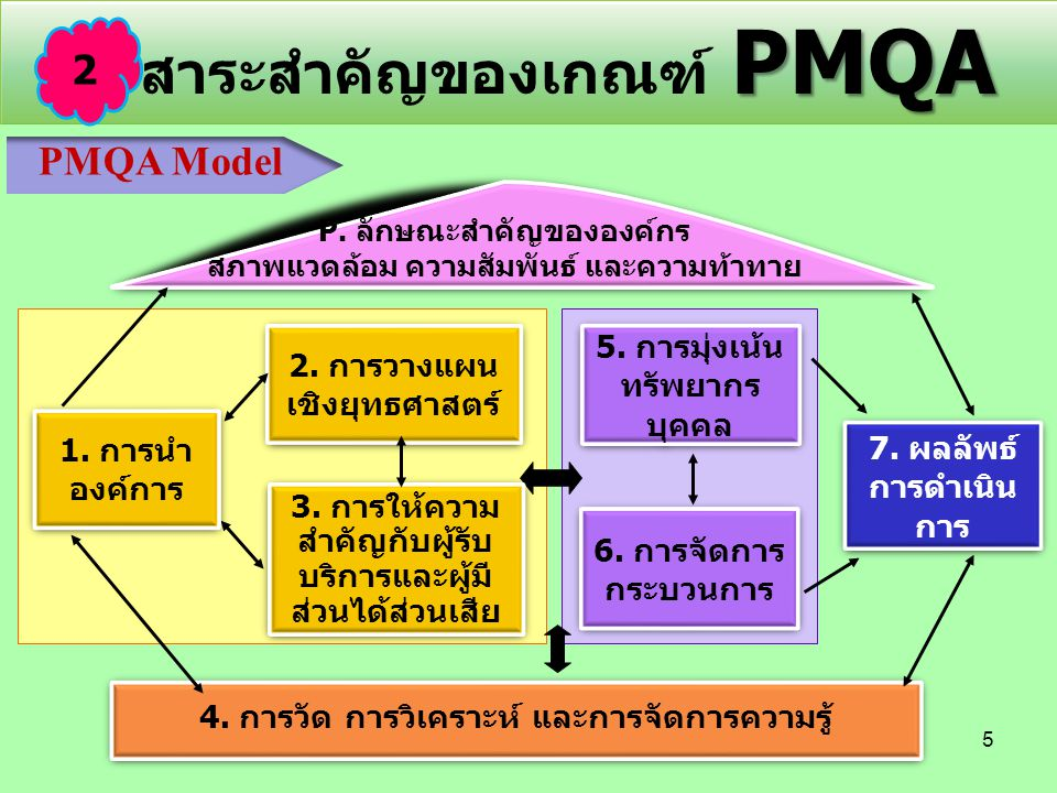 คำอธิบาย PMQA Model ส่วนที่ 1 ลักษณะสำคัญขององค์กร ลักษณะสำคัญขององค์กร เป็นการอธิบายภาพรวมของส่วนราชการ สภาพแวดล้อมในการปฏิบัติภารกิจ ความสัมพันธ์กับหน่วยงานอื่นในการปฏิบัติ ราชการ ความท้าทายเชิงยุทธศาสตร์และกลยุทธ์และระบบการปรับปรุงผลการ ดำเนินการ ซึ่งเป็นแนวทางที่ครอบคลุมระบบการบริหารจัดการ การดำเนินการของ องค์กรโดยรวม ประกอบด้วย 2 หัวข้อ ได้แก่ 1) ลักษณะองค์กร และ 2) ความท้า ทายต่อองค์กร เกณฑ์คุณภาพการบริหารจัดการภาครัฐ มีจุดมุ่งหมายเพื่อให้ส่วนราชการ ต่าง ๆ สามารถนำไปปรับใช้ได้ หากแต่ส่วนราชการต่าง ๆ มีภารกิจและกระบวนการ ปฏิบัติงานที่แตกต่างกันไป ดังนั้นสิ่งที่จะทำให้เข้าใจถึงส่วนราชการนั้น ๆ และสิ่งที่ ส่วนราชการนั้นเห็นว่ามีความสำคัญเพื่อให้เกิดการนำไปประยุกต์ใช้ได้อย่าง เหมาะสม คือ ลักษณะสำคัญขององค์กร ประกอบด้วย 2 ส่วน ได้แก่ 6