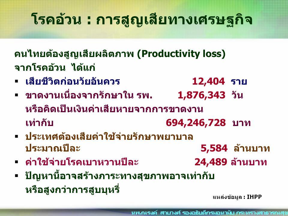 คนไทยต้องสูญเสียผลิตภาพ (Productivity loss) จากโรคอ้วน ได้แก่  เสียชีวิตก่อนวัยอันควร 12,404 ราย  ขาดงานเนื่องจากรักษาใน รพ. 1,876,343 วัน หรือคิดเป