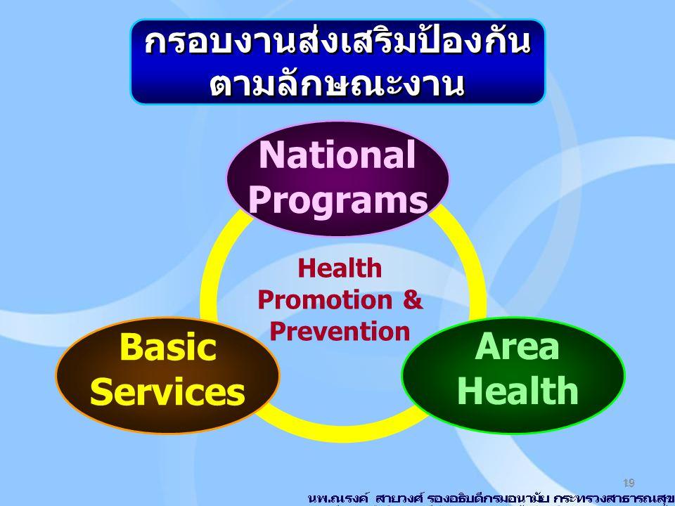 19 Health Promotion & Prevention National Programs Basic Services Area Health กรอบงานส่งเสริมป้องกัน ตามลักษณะงาน กรอบงานส่งเสริมป้องกัน ตามลักษณะงาน