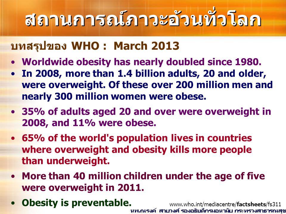 สถานการณ์ภาวะอ้วนทั่วโลก บทสรุปของ WHO : March 2013 Worldwide obesity has nearly doubled since 1980. In 2008, more than 1.4 billion adults, 20 and old