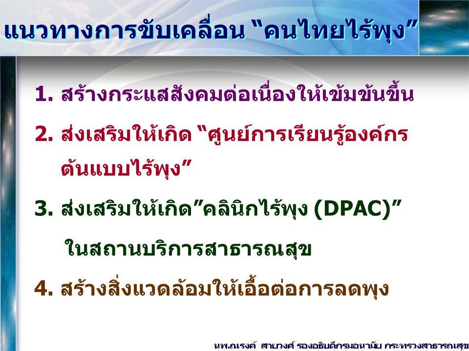 """แนวทางการขับเคลื่อน """"คนไทยไร้พุง"""" 1.สร้างกระแสสังคมต่อเนื่องให้เข้มข้นขึ้น 2.ส่งเสริมให้เกิด """"ศูนย์การเรียนรู้องค์กร ต้นแบบไร้พุง"""" 3.ส่งเสริมให้เกิด""""ค"""