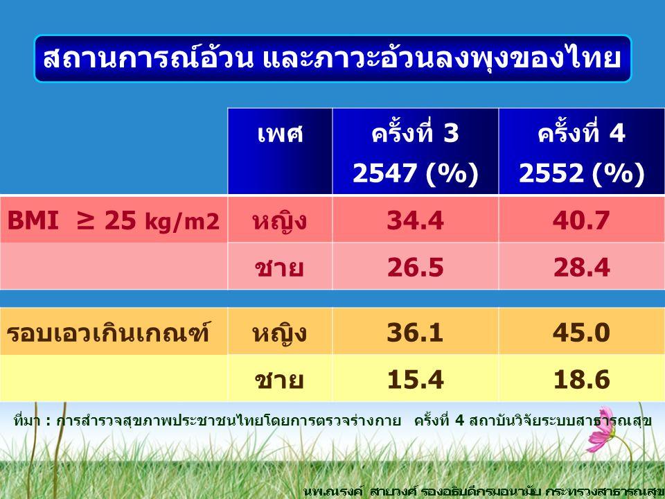 เพศ ครั้งที่ 3 2547 (%) ครั้งที่ 4 2552 (%) BMI ≥ 25 kg/m2 หญิง34.440.7 ชาย26.528.4 รอบเอวเกินเกณฑ์หญิง36.145.0 ชาย15.418.6 ที่มา : การสำรวจสุขภาพประช