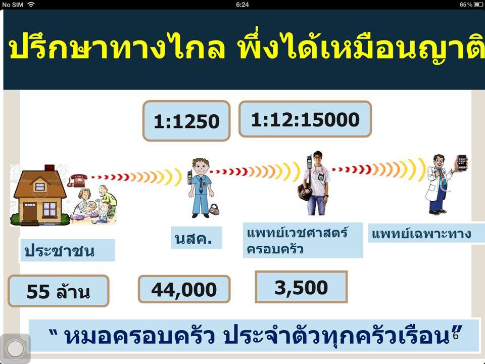 ภารกิจนักสุขภาพครอบครัว ดูแลกลุ่มประชาชนชัดเจน ดุจญาติมิตร 1:1250 รู้สภาวะสุขภาพทุกคนใน เครือข่ายโดย GIS มี อสม.