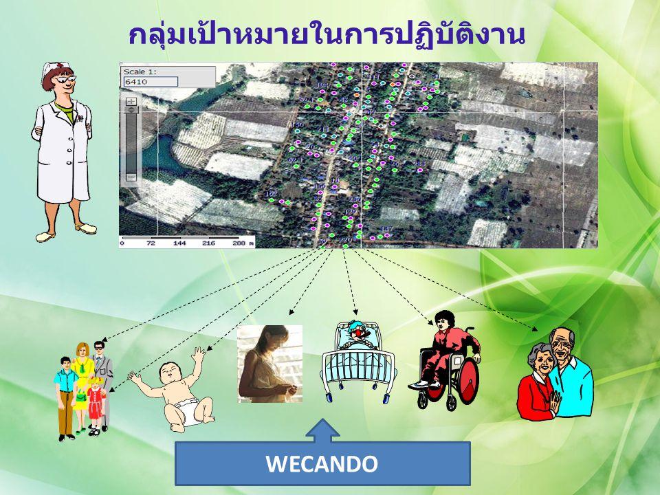 WECANDO นิยามที่นักสุขภาพครอบครัว ทุกคนต้องรู้ W: Worker : กลุ่มวัยทำงาน E : Education : กลุ่มนักเรียน C : Child Care : กลุ่มเด็ก 0 – 5 ปี A : Antenatal Care : กลุ่มหญิงตั้งครรภ์ N : None Communicable : กลุ่มโรคเรื้อรัง D : Disability : กลุ่มผู้พิการ O : Older : ผู้สูงอายุ