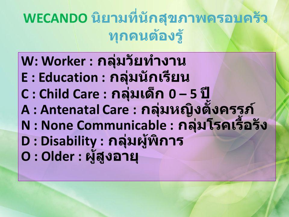 WECANDO นิยามที่นักสุขภาพครอบครัว ทุกคนต้องรู้ W: Worker : กลุ่มวัยทำงาน E : Education : กลุ่มนักเรียน C : Child Care : กลุ่มเด็ก 0 – 5 ปี A : Antenat