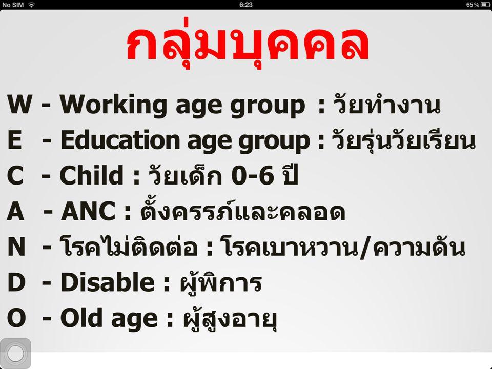 รายบุคคล C A N D O ประชาชน สุขภาพดีถ้วนหน้า ผู้สูงอายุครบวงจร รพ.สต.