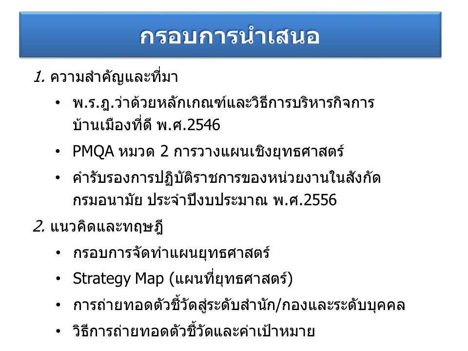 วิสัยทัศน์ ประเด็น ยุทธศาสตร์ เป้าประสงค์ ตัวชี้วัด ตัวชี้วัดระดับบุคคล ตัวชี้วัดระดับสำนัก/กอง ภาคีเครือข่าย ประชาชน กระบวนการ พื้นฐานองค์กร แผนที่ยุทธศาสตร์ (Strategy Map) ตัวชี้วัด กลยุทธ์/แผนงานโครงการ ค่า เป้าหมาย งบประมาณ กลยุทธ์/ โครงการ การถ่ายทอดตัวชี้วัดสู่ระดับสำนัก/กองและระดับบุคคล เป้าประสงค์