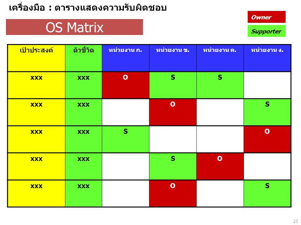 21 OS Matrix เป้าประสงค์ตัวชี้วัด หน่วยงาน ก.หน่วยงาน ข.หน่วยงาน ค.หน่วยงาน ง.
