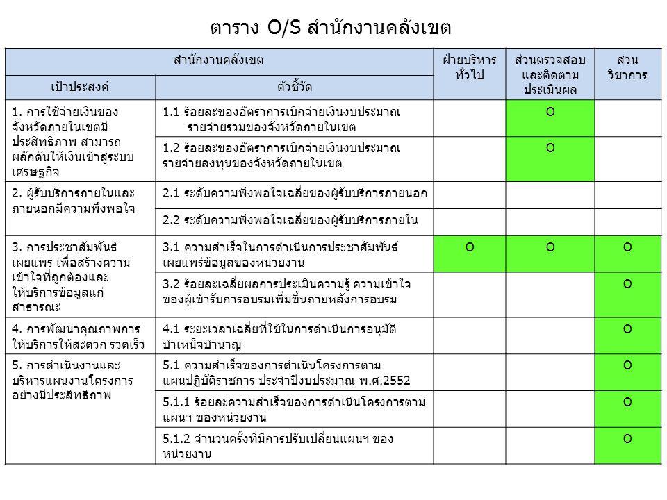 ตาราง O/S สำนักงานคลังเขต สำนักงานคลังเขตฝ่ายบริหาร ทั่วไป ส่วนตรวจสอบ และติดตาม ประเมินผล ส่วน วิชาการ เป้าประสงค์ตัวชี้วัด 1. การใช้จ่ายเงินของ จังห