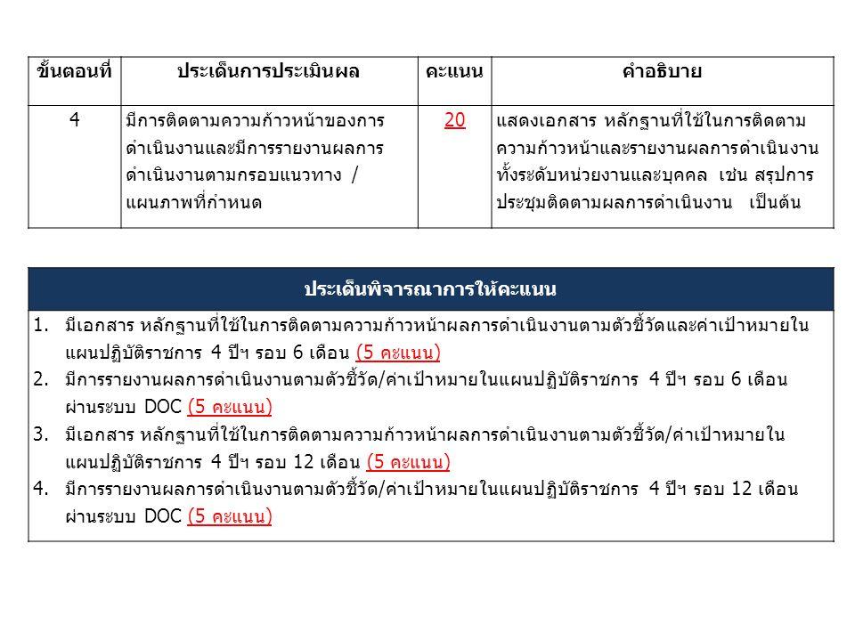 ขั้นตอนที่ประเด็นการประเมินผลคะแนนคำอธิบาย 4มีการติดตามความก้าวหน้าของการ ดำเนินงานและมีการรายงานผลการ ดำเนินงานตามกรอบแนวทาง / แผนภาพที่กำหนด 20แสดงเอกสาร หลักฐานที่ใช้ในการติดตาม ความก้าวหน้าและรายงานผลการดำเนินงาน ทั้งระดับหน่วยงานและบุคคล เช่น สรุปการ ประชุมติดตามผลการดำเนินงาน เป็นต้น ประเด็นพิจารณาการให้คะแนน 1.มีเอกสาร หลักฐานที่ใช้ในการติดตามความก้าวหน้าผลการดำเนินงานตามตัวชี้วัดและค่าเป้าหมายใน แผนปฏิบัติราชการ 4 ปีฯ รอบ 6 เดือน (5 คะแนน) 2.มีการรายงานผลการดำเนินงานตามตัวชี้วัด/ค่าเป้าหมายในแผนปฏิบัติราชการ 4 ปีฯ รอบ 6 เดือน ผ่านระบบ DOC (5 คะแนน) 3.มีเอกสาร หลักฐานที่ใช้ในการติดตามความก้าวหน้าผลการดำเนินงานตามตัวชี้วัด/ค่าเป้าหมายใน แผนปฏิบัติราชการ 4 ปีฯ รอบ 12 เดือน (5 คะแนน) 4.มีการรายงานผลการดำเนินงานตามตัวชี้วัด/ค่าเป้าหมายในแผนปฏิบัติราชการ 4 ปีฯ รอบ 12 เดือน ผ่านระบบ DOC (5 คะแนน)