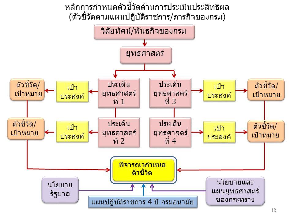 หลักการกำหนดตัวชี้วัดด้านการประเมินประสิทธิผล (ตัวชี้วัดตามแผนปฏิบัติราชการ/ภารกิจของกรม) วิสัยทัศน์/พันธกิจของกรม ยุทธศาสตร์ ประเด็น ยุทธศาสตร์ ที่ 1