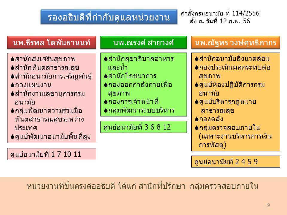 นพ.ธีรพล โตพันธานนท์ นพ.ณรงค์ สายวงศ์ นพ.ณัฐพร วงษ์ศุทธิภากร คำสั่งกรมอนามัย ที่ 114/2556 สั่ง ณ วันที่ 12 ก.พ. 56 รองอธิบดีที่กำกับดูแลหน่วยงาน  สำน