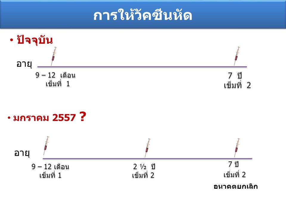 การให้วัคซีนหัด ปัจจุบัน 9 – 12 เดือน เข็มที่ 1 9 – 12 เดือน เข็มที่ 1 7 ปี เข็มที่ 2 7 ปี เข็มที่ 2 มกราคม 2557 ? 9 – 12 เดือน เข็มที่ 1 9 – 12 เดือน