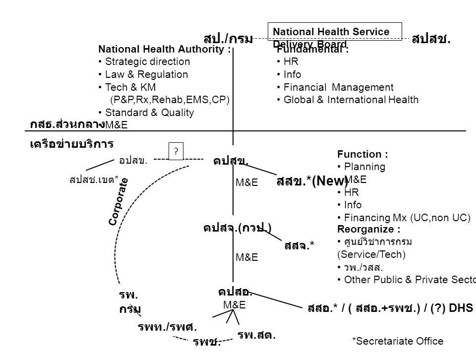 สป./ กรม National Health Service Delivery Board สปสช. Fundamental : HR Info Financial Management Global & International Health National Health Authori