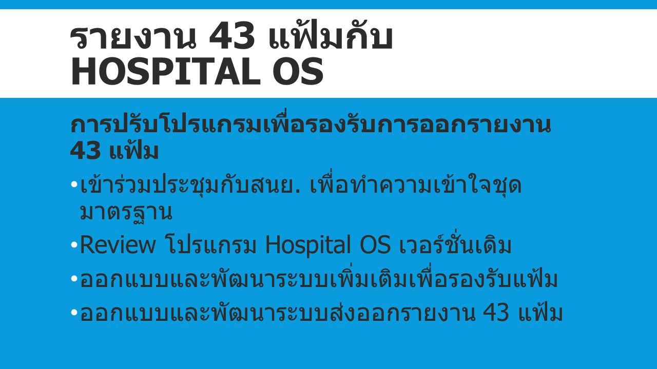 รายงาน 43 แฟ้มกับ HOSPITAL OS การปรับโปรแกรมเพื่อรองรับการออกรายงาน 43 แฟ้ม เข้าร่วมประชุมกับสนย. เพื่อทำความเข้าใจชุด มาตรฐาน Review โปรแกรม Hospital