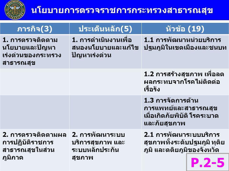 นโยบายการตรวจราชการกระทรวงสาธารณสุข ภารกิจ(3)ประเด็นหลัก(5)หัวข้อ (19) 1. การตรวจติดตาม นโยบายและปัญหา เร่งด่วนของกระทรวง สาธารณสุข 1. การดำเนินงานเพื