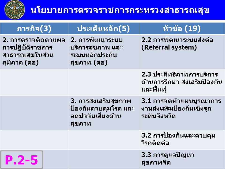 นโยบายการตรวจราชการกระทรวงสาธารณสุข ภารกิจ(3)ประเด็นหลัก(5)หัวข้อ (19) 2. การตรวจติดตามผล การปฏิบัติราชการ สาธารณสุขในส่วน ภูมิภาค (ต่อ) 2. การพัฒนาระ